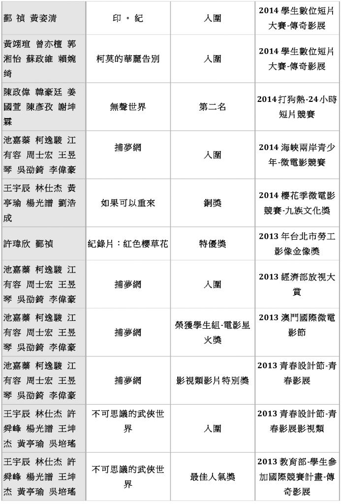 東方影藝系 歷年畢業生入圍得獎作品_Page_02