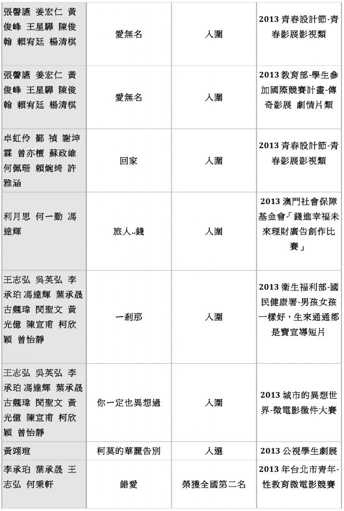 東方影藝系 歷年畢業生入圍得獎作品_Page_03