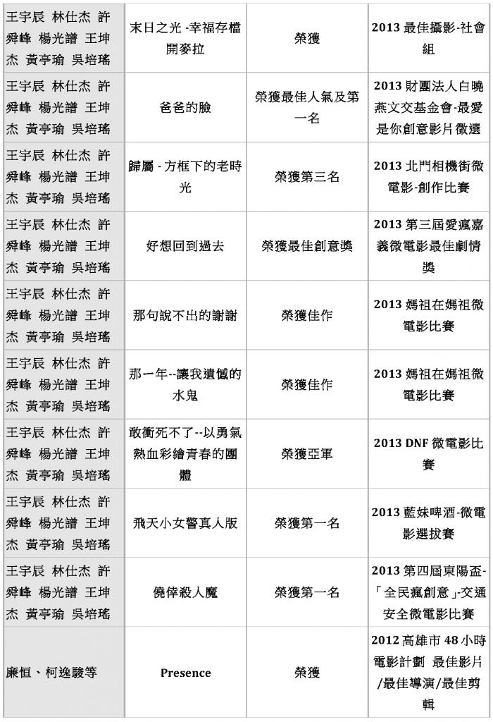 東方影藝系 歷年畢業生入圍得獎作品_Page_04
