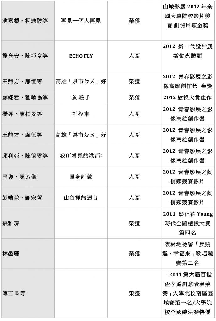 東方影藝系 歷年畢業生入圍得獎作品_Page_05