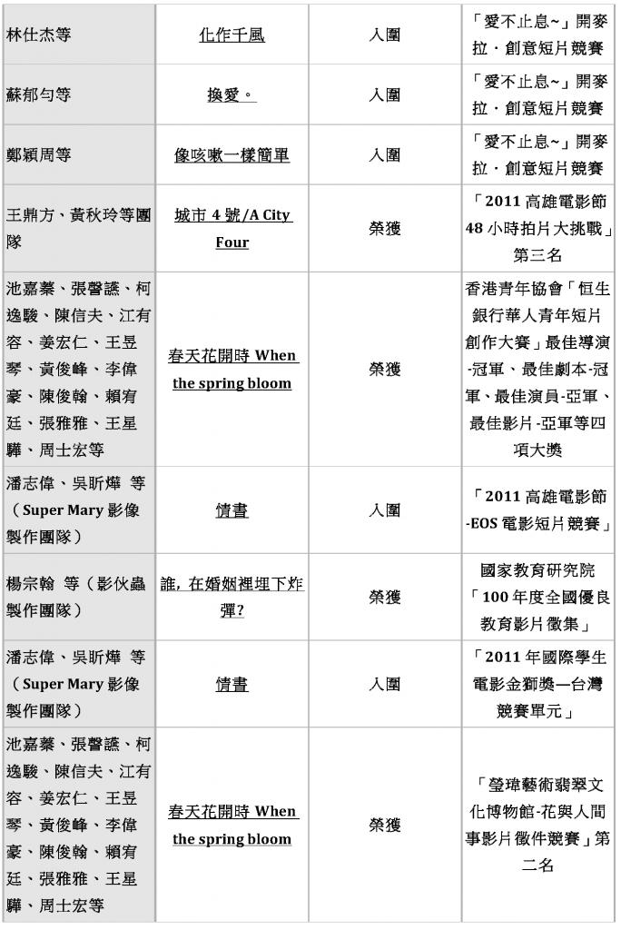東方影藝系 歷年畢業生入圍得獎作品_Page_06
