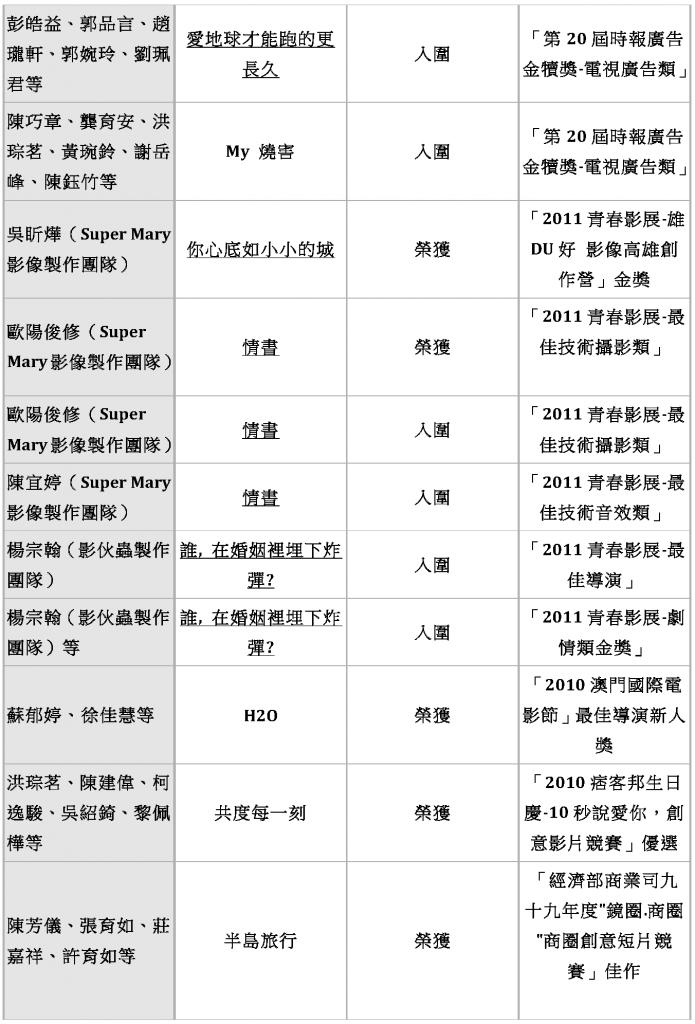 東方影藝系 歷年畢業生入圍得獎作品_Page_07