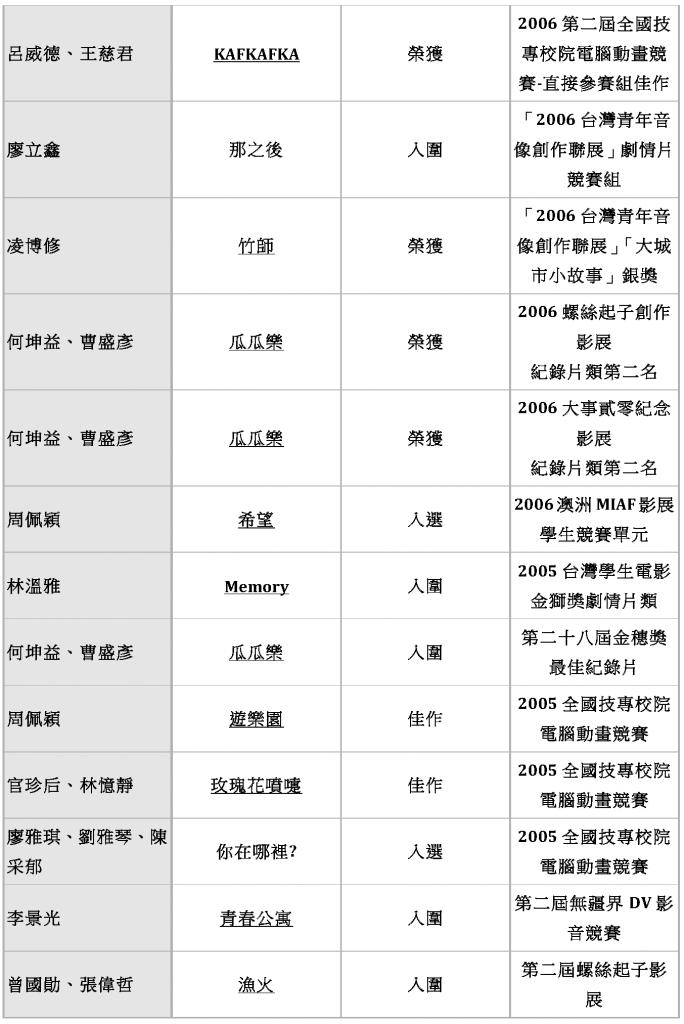 東方影藝系 歷年畢業生入圍得獎作品_Page_10